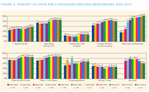 YB13_Percent_State_Programs_Meeting_Benchmarks_2002-2013