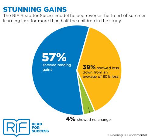 RIF-stunninggains