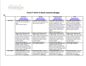 Final FY 2014-15 North Carolina Budget