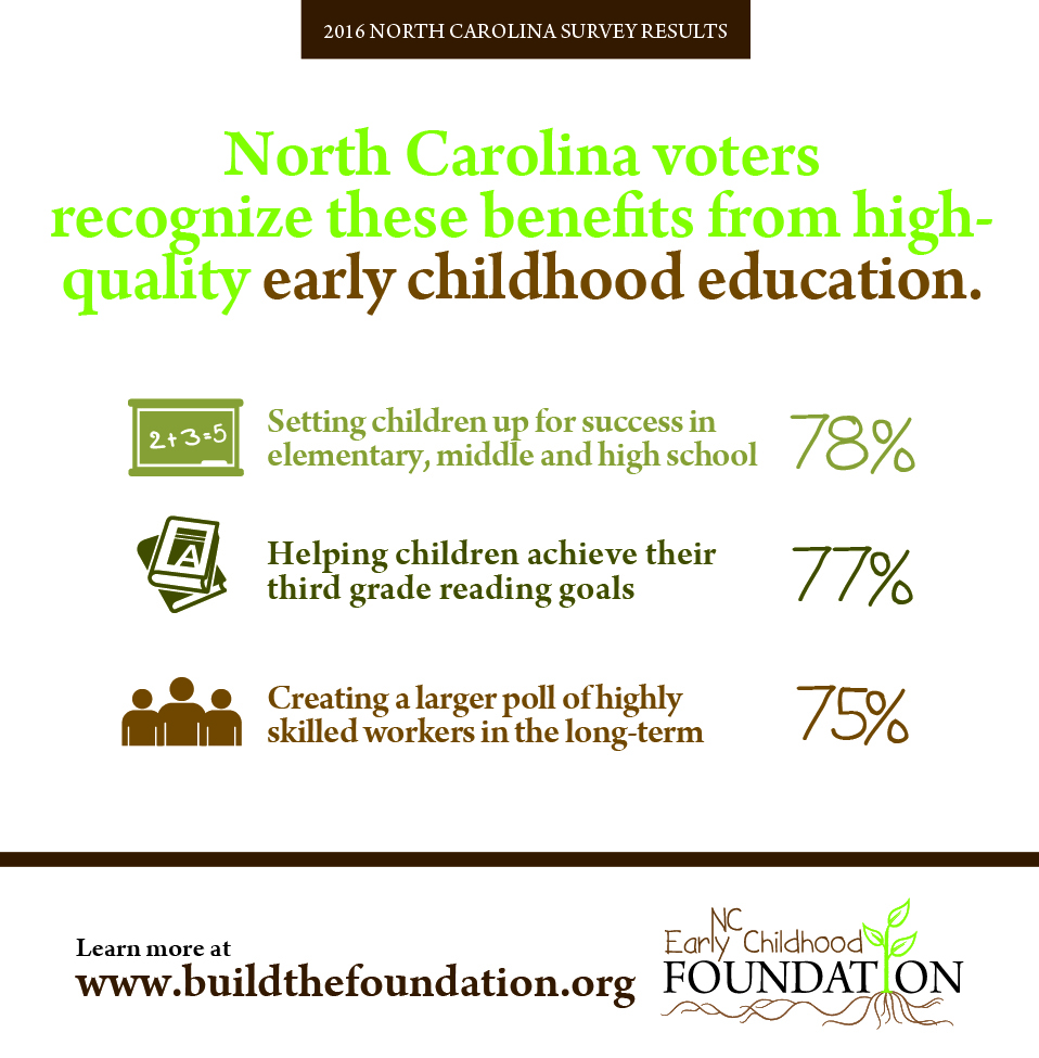 f ffyf ncpollinfographics jpg tweet 6 nc voters say ece helps set children up for success in middle and high school org nc poll toolkit