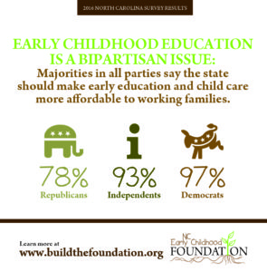 NC Polling graphic information for early childhood education